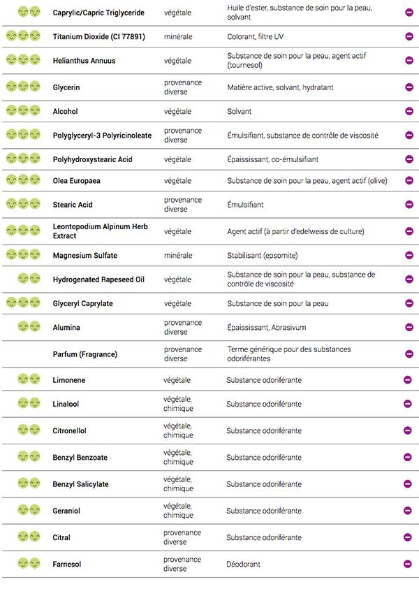 Analyse d'étiquette de la Crème Solaire à l'Edelweiss à indice de protection élevé 30 sans filtres UV chimiques